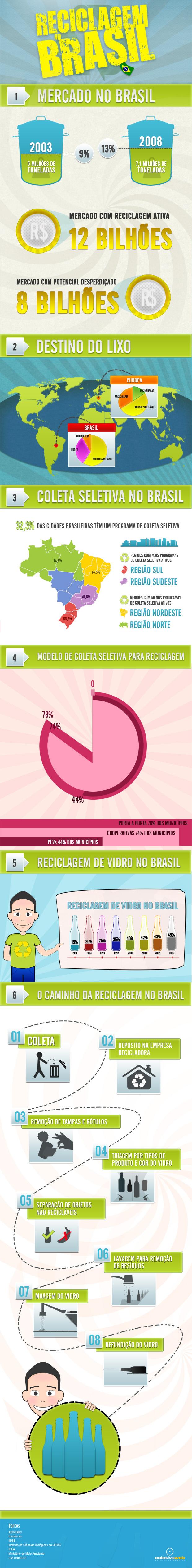 infografico-reciclagem-no-brasil1